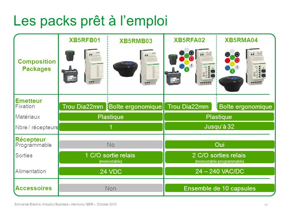 11 Schneider Electric- Industry Business – Harmony XB5R – October 2010 Les packs prêt à lemploi XB5RMA04 XB5RMB03 XB5RFA02XB5RFB01 Emetteur Fixation M