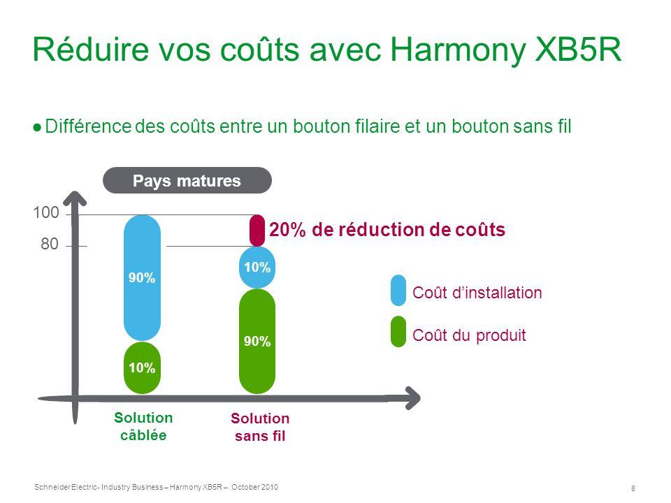 8 Schneider Electric- Industry Business – Harmony XB5R – October 2010 Réduire vos coûts avec Harmony XB5R Différence des coûts entre un bouton filaire