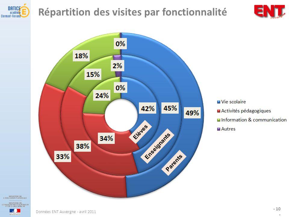 Répartition des visites par fonctionnalité - 10 - Données ENT Auvergne - avril 2011 Elèves Enseignants Parents