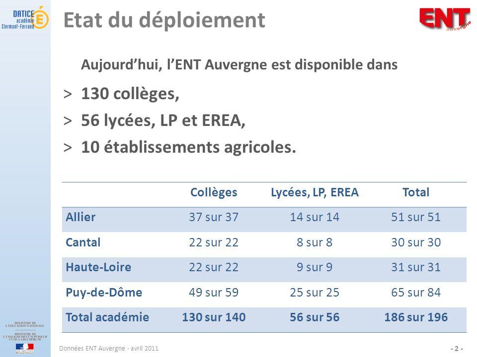 Etat du déploiement Aujourdhui, lENT Auvergne est disponible dans ˃130 collèges, ˃56 lycées, LP et EREA, ˃10 établissements agricoles. Données ENT Auv