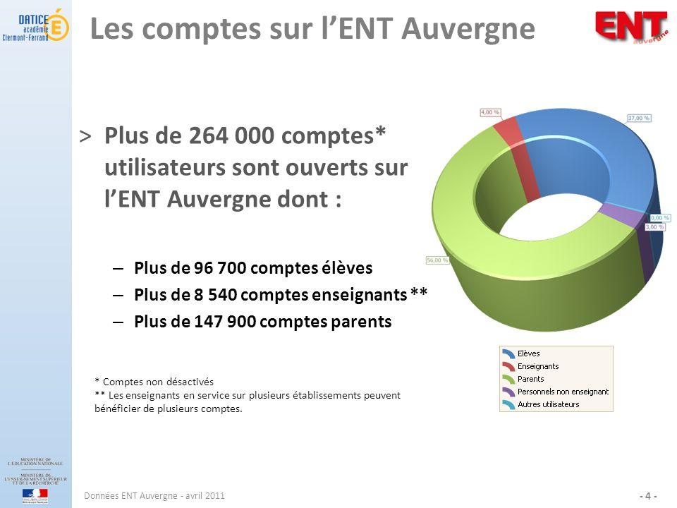 Les comptes sur lENT Auvergne ˃Plus de 264 000 comptes* utilisateurs sont ouverts sur lENT Auvergne dont : – Plus de 96 700 comptes élèves – Plus de 8