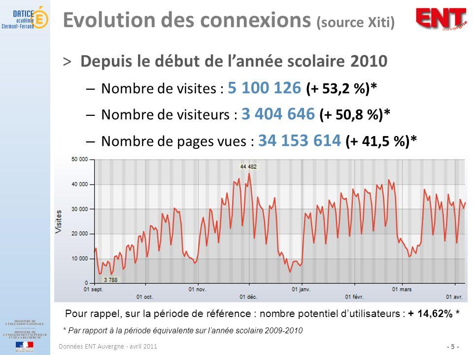 Evolution des connexions (source Xiti) ˃Depuis le début de lannée scolaire 2010 – Nombre de visites : 5 100 126 (+ 53,2 %)* – Nombre de visiteurs : 3