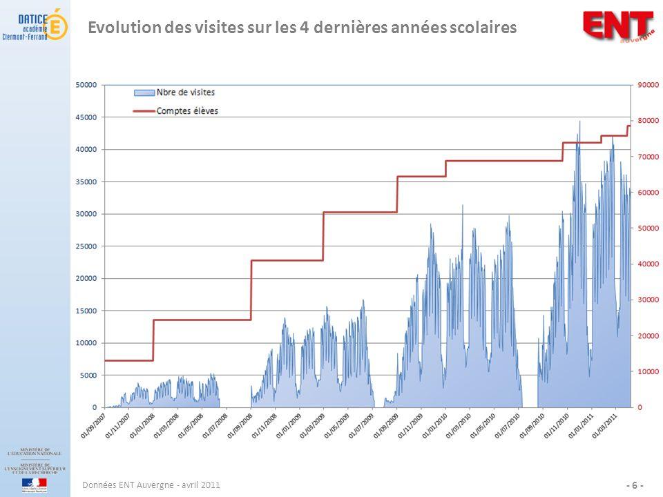 Evolution des visites sur les 4 dernières années scolaires Données ENT Auvergne - avril 2011 - 6 -