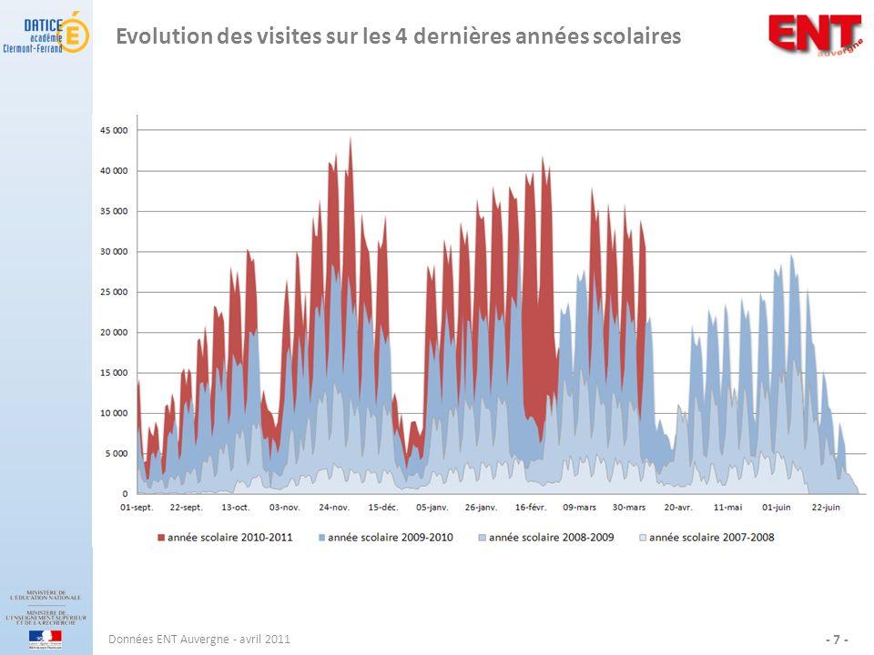 Evolution des visites sur les 4 dernières années scolaires Données ENT Auvergne - avril 2011 - 7 -