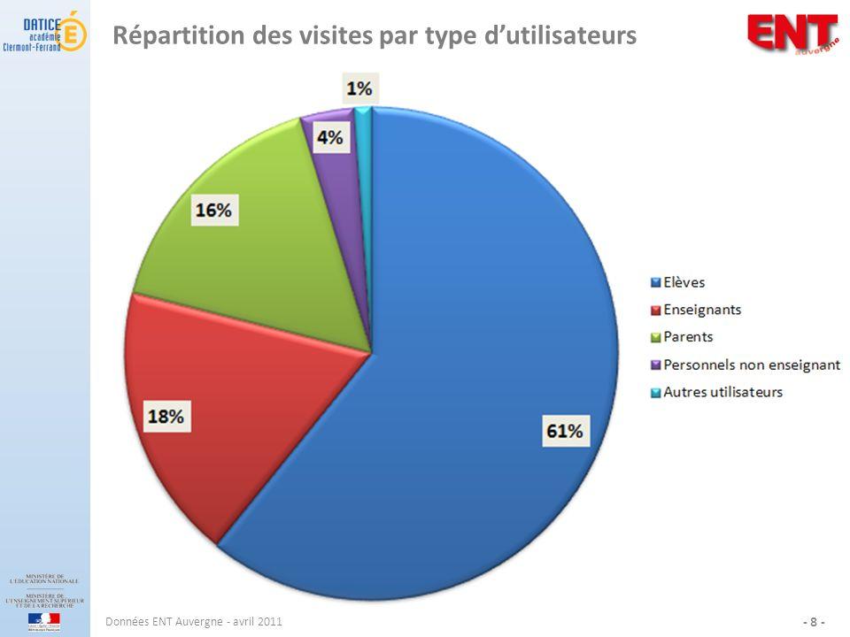 Répartition des visites par type dutilisateurs Données ENT Auvergne - avril 2011 - 8 -