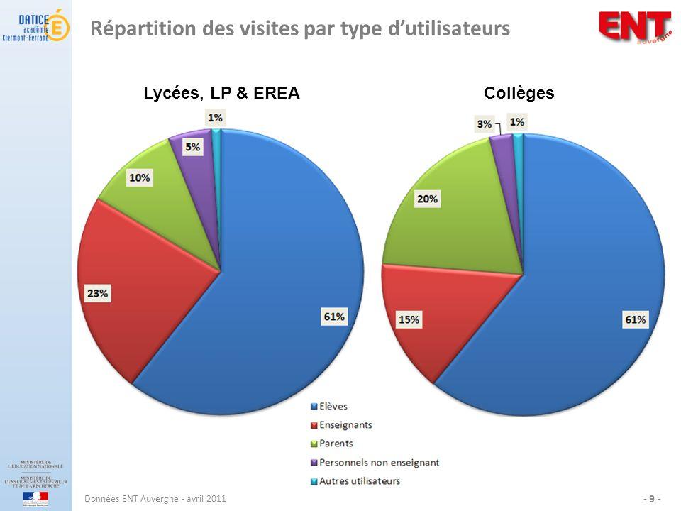 Répartition des visites par type dutilisateurs Données ENT Auvergne - avril 2011 - 9 - Lycées, LP & EREA Collèges