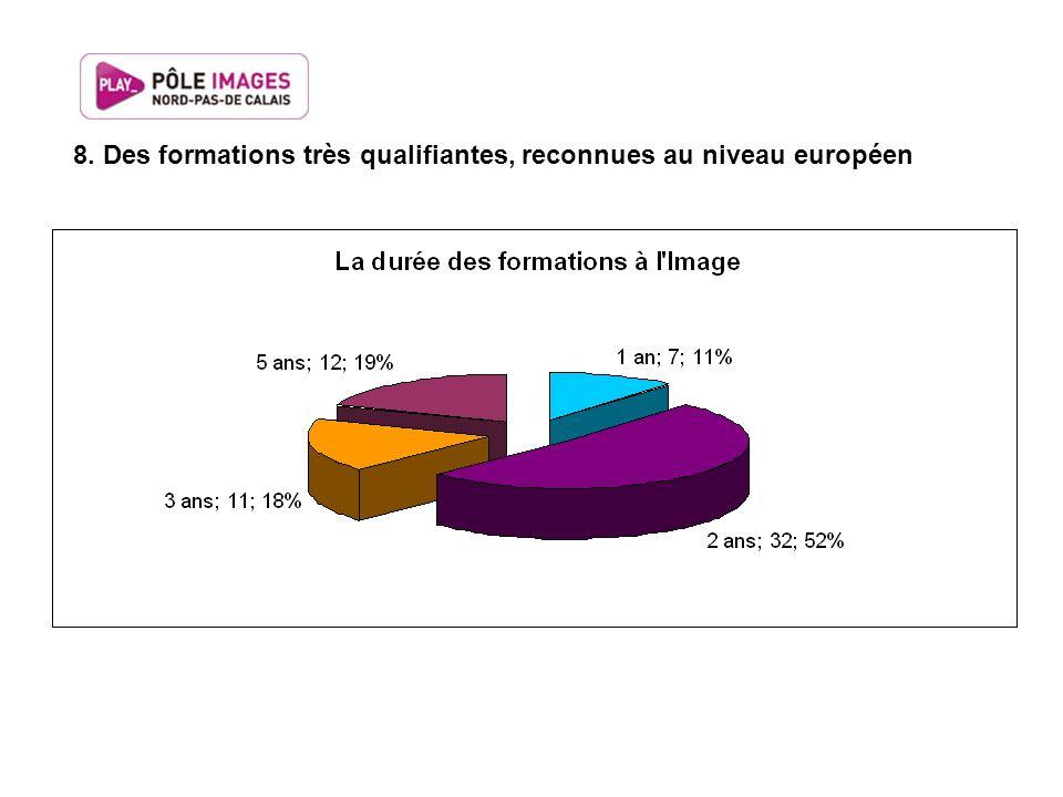 8. Des formations très qualifiantes, reconnues au niveau européen