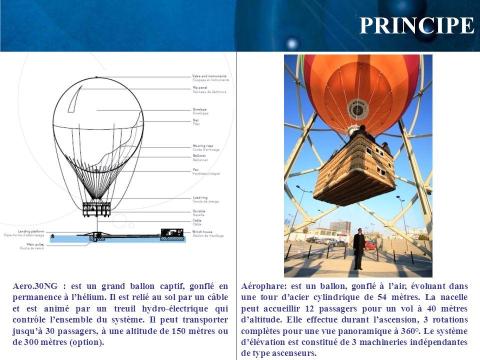 PRINCIPE Aero.30NG : est un grand ballon captif, gonflé en permanence à lhélium. Il est relié au sol par un câble et est animé par un treuil hydro-éle