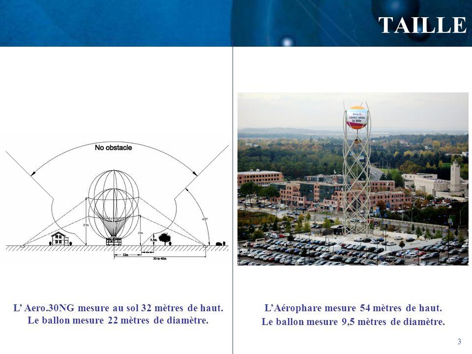 3 TAILLE L Aero.30NG mesure au sol 32 mètres de haut. Le ballon mesure 22 mètres de diamètre. LAérophare mesure 54 mètres de haut. Le ballon mesure 9,