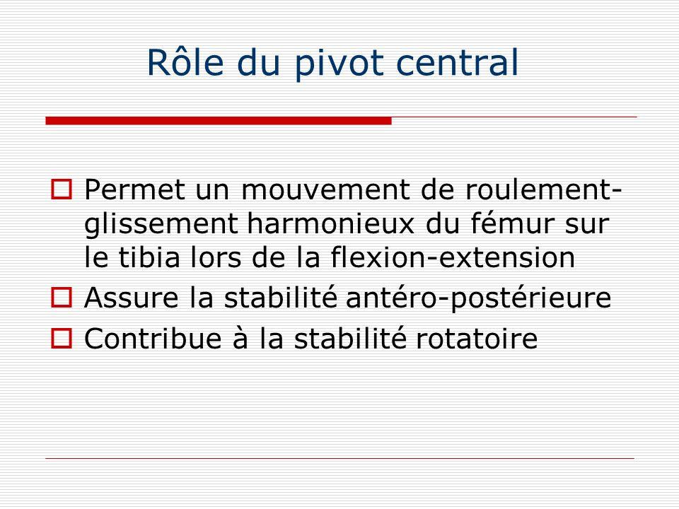 Rôle du pivot central Permet un mouvement de roulement- glissement harmonieux du fémur sur le tibia lors de la flexion-extension Assure la stabilité a
