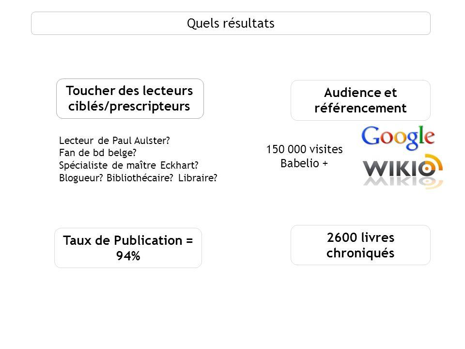 Quels résultats Toucher des lecteurs ciblés/prescripteurs Taux de Publication = 94% 2600 livres chroniqués Audience et référencement 150 000 visites B