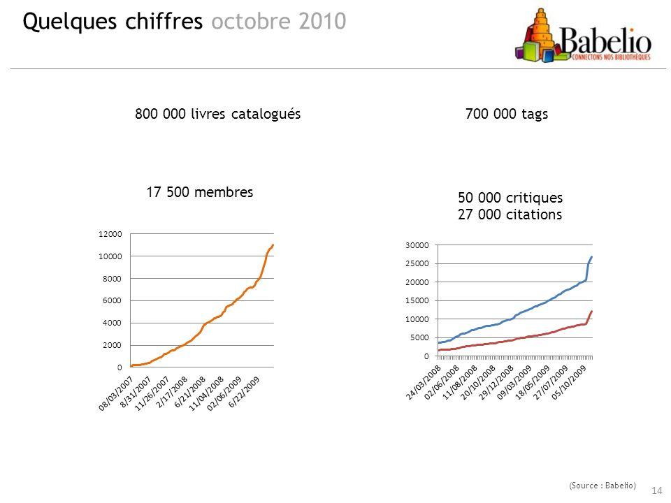 14 Quelques chiffres octobre 2010 17 500 membres (Source : Babelio) 50 000 critiques 27 000 citations 800 000 livres catalogués700 000 tags