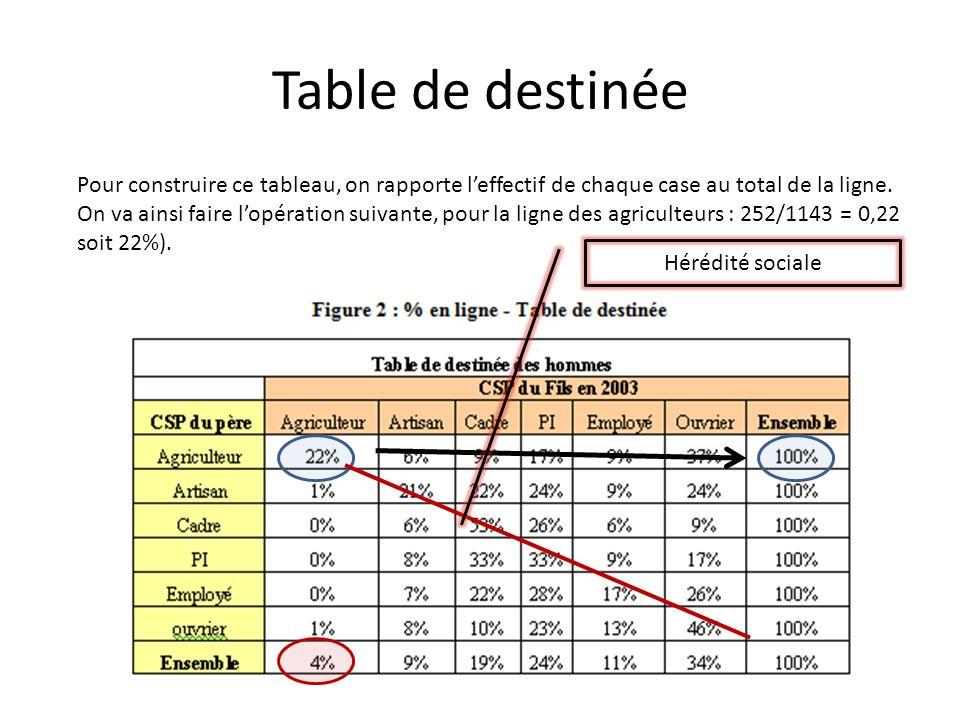 Table de destinée Pour construire ce tableau, on rapporte leffectif de chaque case au total de la ligne. On va ainsi faire lopération suivante, pour l