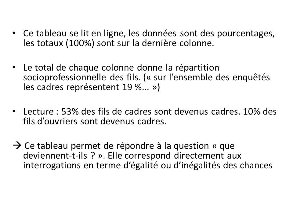 Table de recrutement On peut également décider de rapporter leffectif des cases au total des colonnes correspondantes.