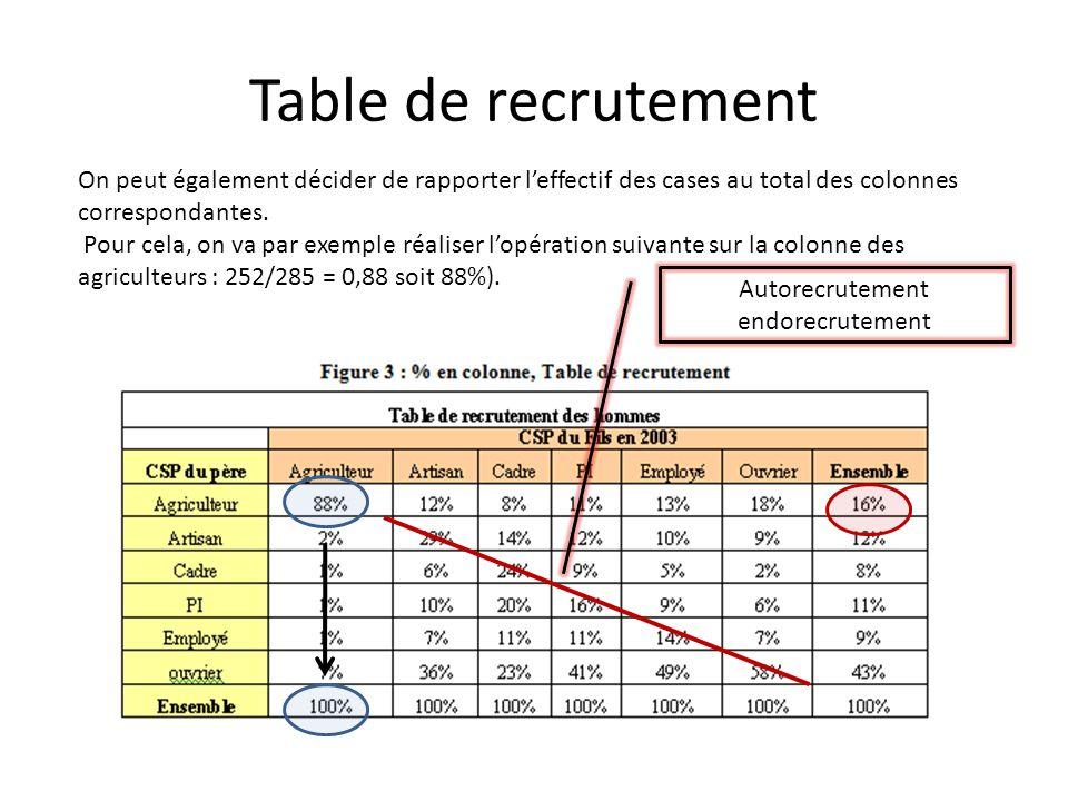 Table de recrutement On peut également décider de rapporter leffectif des cases au total des colonnes correspondantes. Pour cela, on va par exemple ré