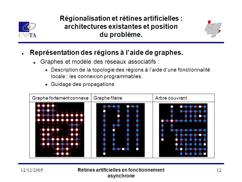 12/12/2005Rétines artificielles en fonctionnement asynchrone 12 Régionalisation et rétines artificielles : architectures existantes et position du pro