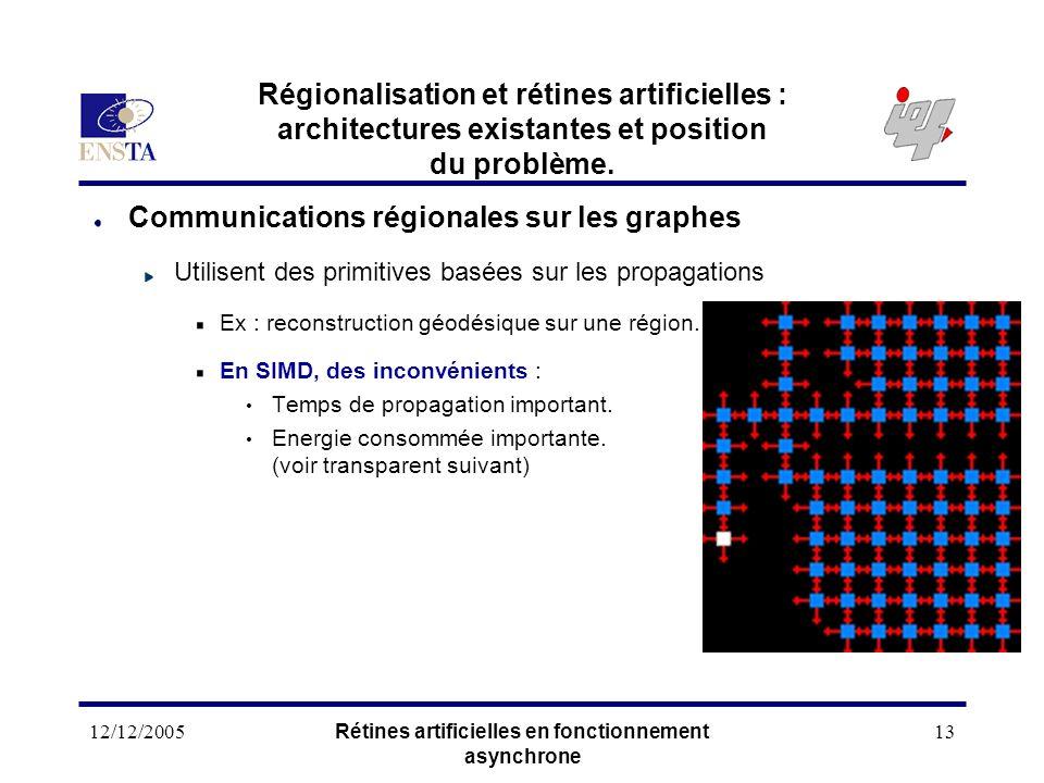 12/12/2005Rétines artificielles en fonctionnement asynchrone 13 Régionalisation et rétines artificielles : architectures existantes et position du pro