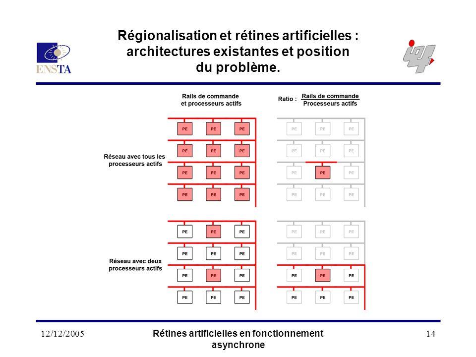 12/12/2005Rétines artificielles en fonctionnement asynchrone 14 Régionalisation et rétines artificielles : architectures existantes et position du pro