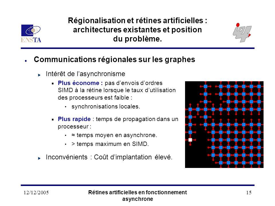 12/12/2005Rétines artificielles en fonctionnement asynchrone 15 Régionalisation et rétines artificielles : architectures existantes et position du pro