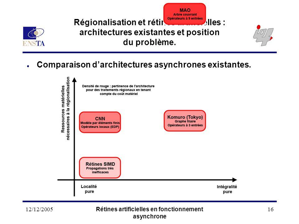 12/12/2005Rétines artificielles en fonctionnement asynchrone 16 Régionalisation et rétines artificielles : architectures existantes et position du pro