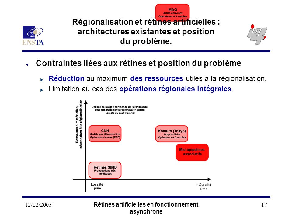 12/12/2005Rétines artificielles en fonctionnement asynchrone 17 Régionalisation et rétines artificielles : architectures existantes et position du pro