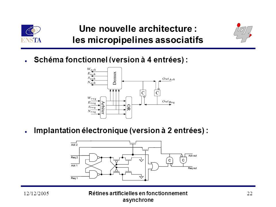 12/12/2005Rétines artificielles en fonctionnement asynchrone 22 Une nouvelle architecture : les micropipelines associatifs Schéma fonctionnel (version