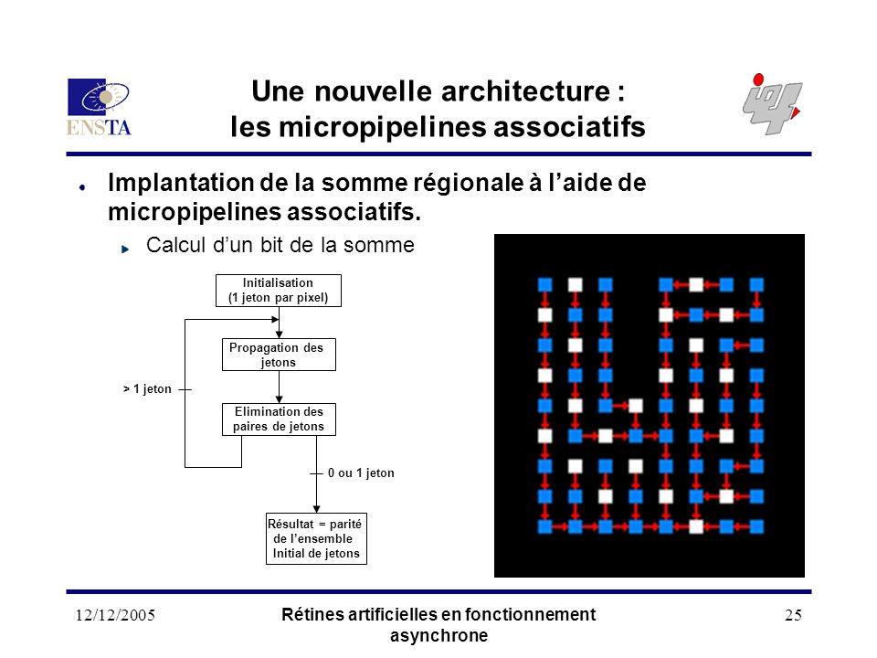 12/12/2005Rétines artificielles en fonctionnement asynchrone 25 Une nouvelle architecture : les micropipelines associatifs Implantation de la somme ré