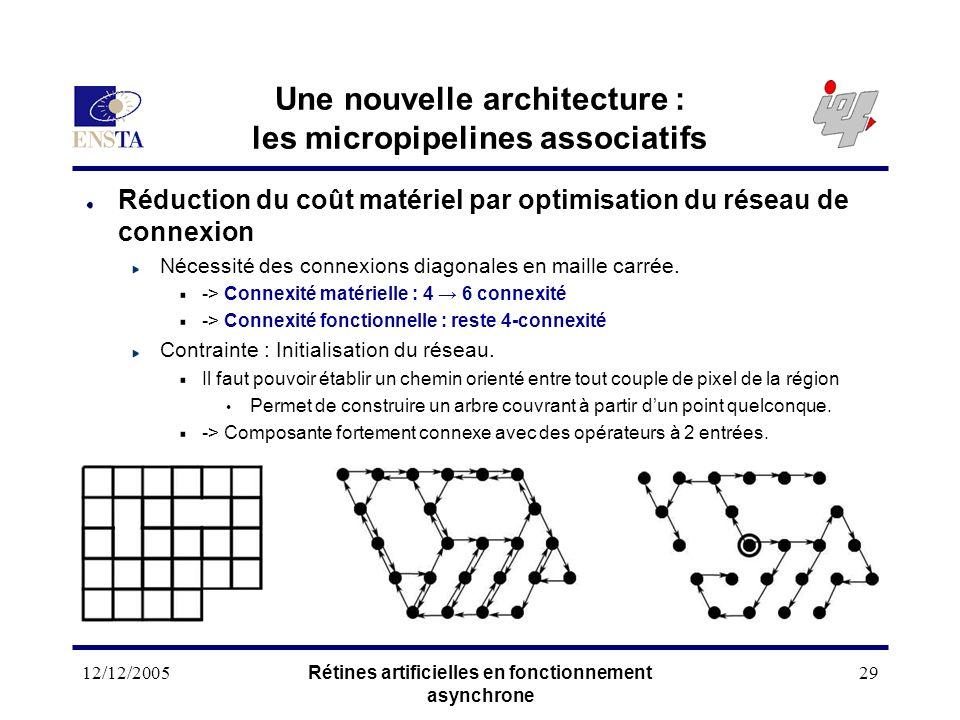 12/12/2005Rétines artificielles en fonctionnement asynchrone 29 Une nouvelle architecture : les micropipelines associatifs Réduction du coût matériel