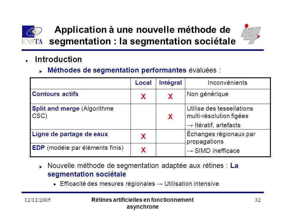 12/12/2005Rétines artificielles en fonctionnement asynchrone 32 Application à une nouvelle méthode de segmentation : la segmentation sociétale Introdu