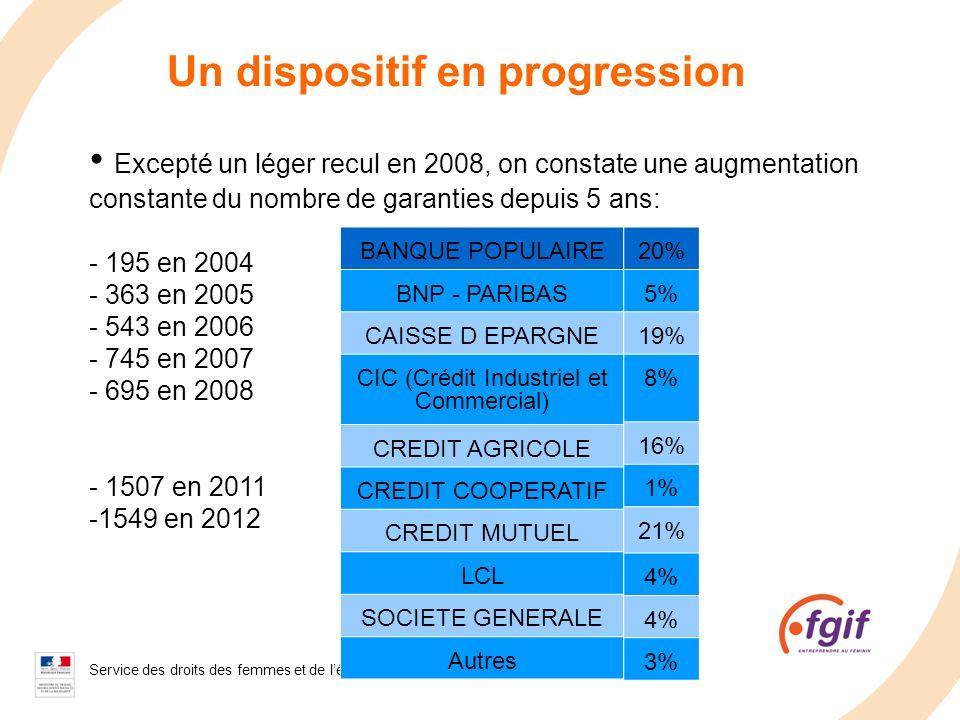 Service des droits des femmes et de légalité - 2008 Un dispositif en progression Excepté un léger recul en 2008, on constate une augmentation constant