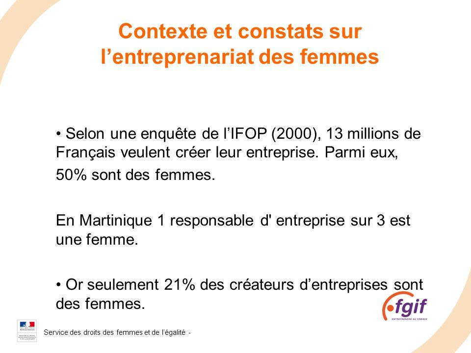 Service des droits des femmes et de légalité - 2008 Selon une enquête de lIFOP (2000), 13 millions de Français veulent créer leur entreprise. Parmi eu