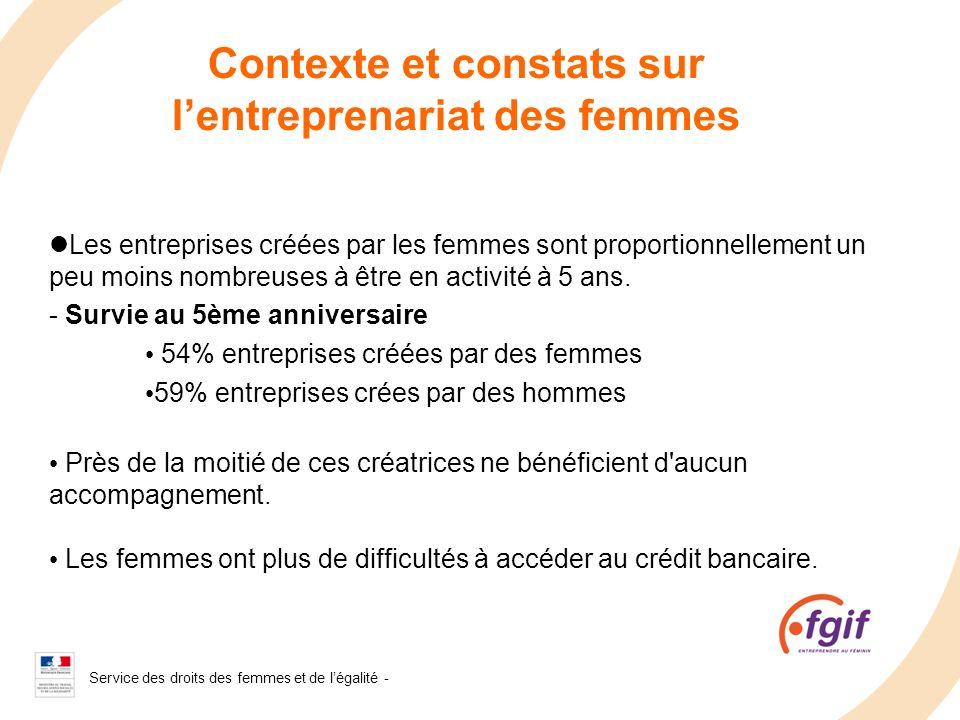 Service des droits des femmes et de légalité - 2008 Contexte et constats sur lentreprenariat des femmes Les entreprises créées par les femmes sont pro