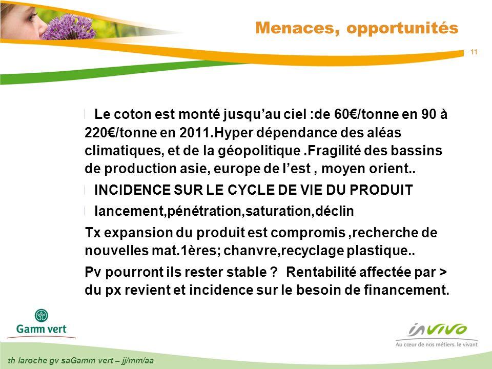 th laroche gv saGamm vert – jj/mm/aa 11 Menaces, opportunités Le coton est monté jusquau ciel :de 60/tonne en 90 à 220/tonne en 2011.Hyper dépendance