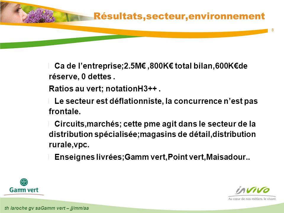 8 Résultats,secteur,environnement Ca de lentreprise;2.5M,800K total bilan,600Kde réserve, 0 dettes. Ratios au vert; notationH3++. Le secteur est défla