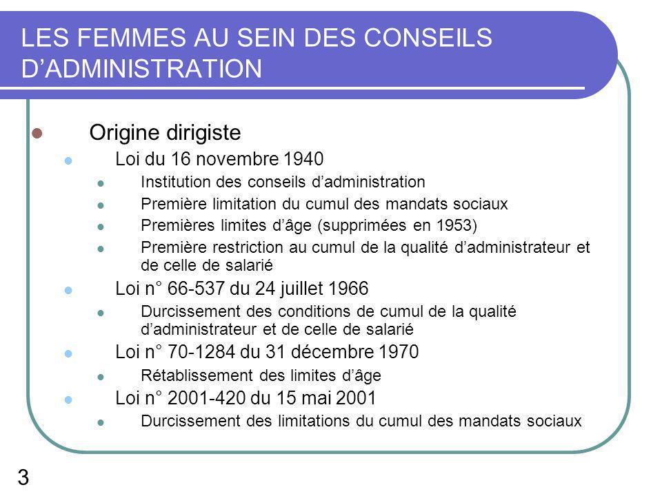 3 LES FEMMES AU SEIN DES CONSEILS DADMINISTRATION Origine dirigiste Loi du 16 novembre 1940 Institution des conseils dadministration Première limitati