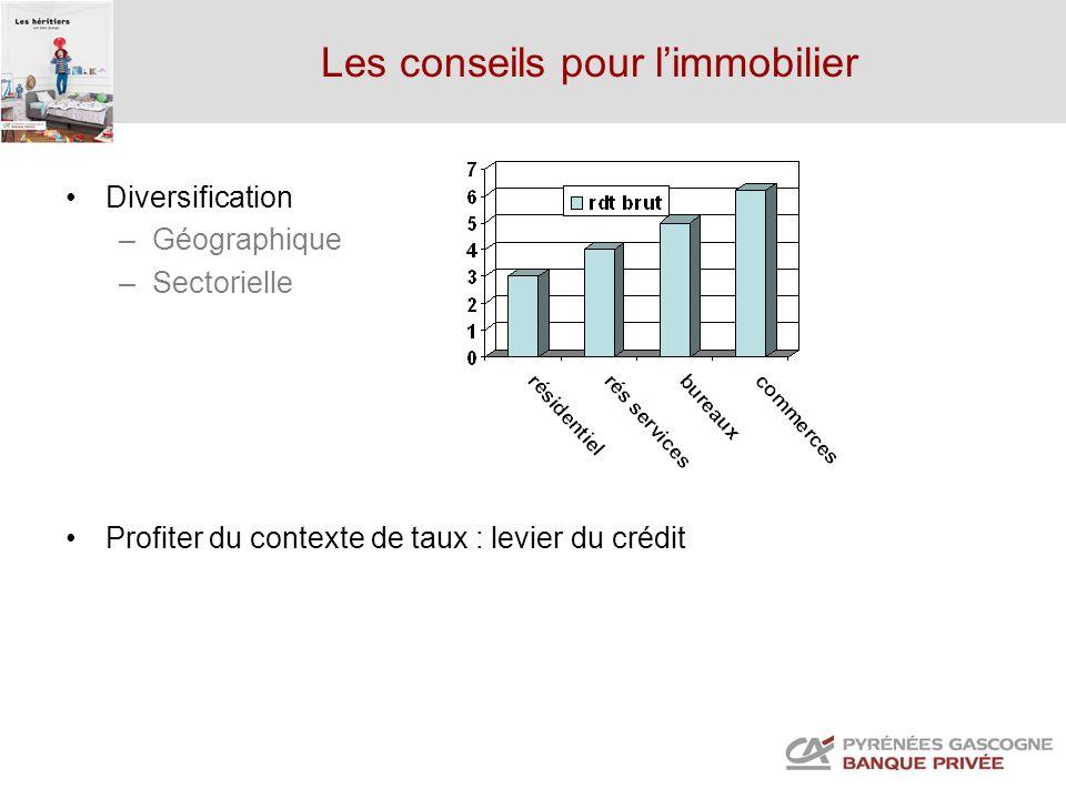 Les conseils pour limmobilier Diversification –Géographique –Sectorielle Profiter du contexte de taux : levier du crédit