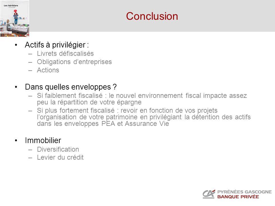Conclusion Actifs à privilégier : –Livrets défiscalisés –Obligations dentreprises –Actions Dans quelles enveloppes ? –Si faiblement fiscalisé : le nou