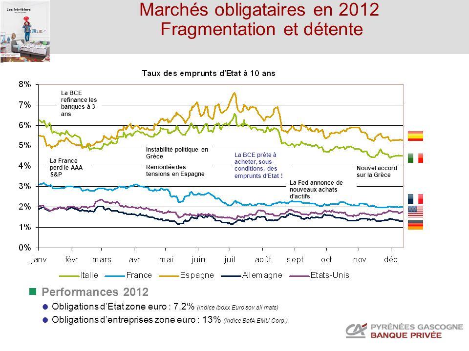 Marchés obligataires en 2012 Fragmentation et détente La BCE refinance les banques à 3 ans La BCE prête à acheter, sous conditions, des emprunts dEtat