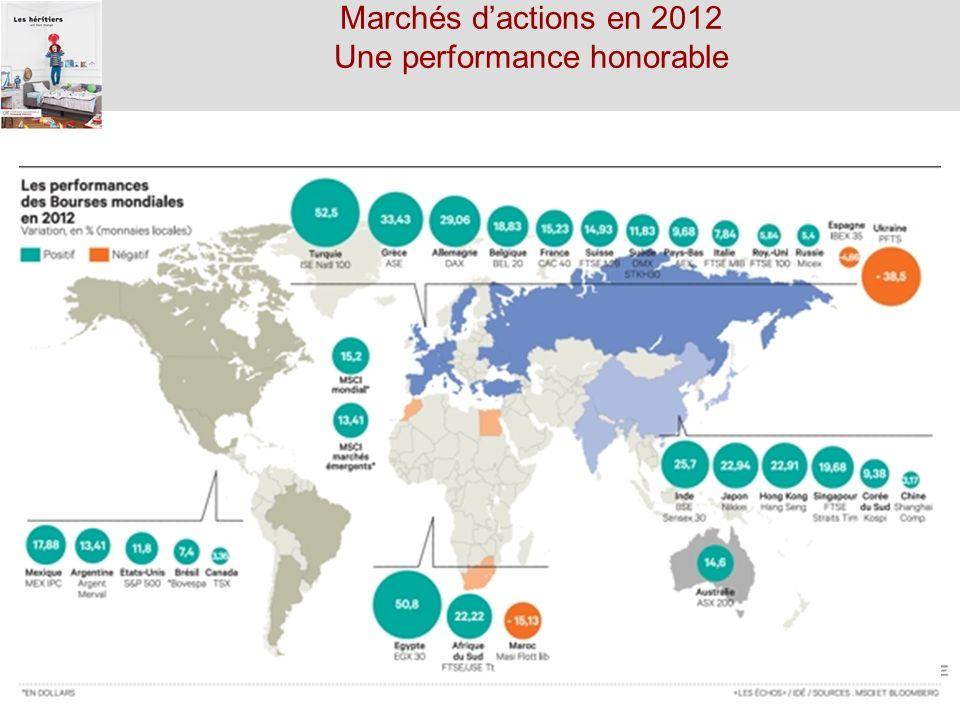 16/11/20133 Marchés dactions en 2012 Une performance honorable