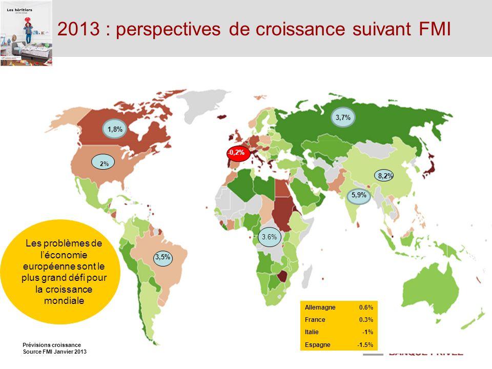 2013 : perspectives de croissance suivant FMI Les problèmes de léconomie européenne sont le plus grand défi pour la croissance mondiale 2% -0,2% 3,5%