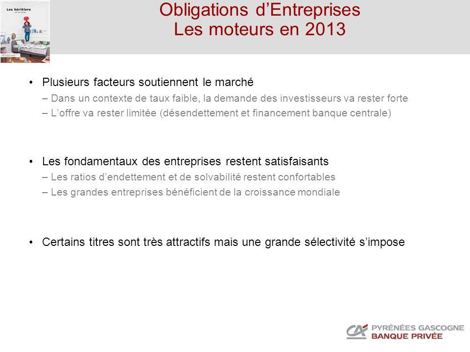 Obligations dEntreprises Les moteurs en 2013 Plusieurs facteurs soutiennent le marché – Dans un contexte de taux faible, la demande des investisseurs