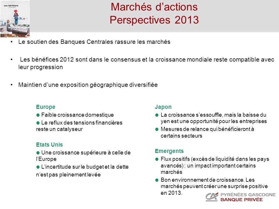 Marchés dactions Perspectives 2013 Le soutien des Banques Centrales rassure les marchés Les bénéfices 2012 sont dans le consensus et la croissance mon