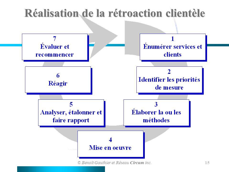 © Benoît Gauthier et Réseau Circum inc. 15 Réalisation de la rétroaction clientèle