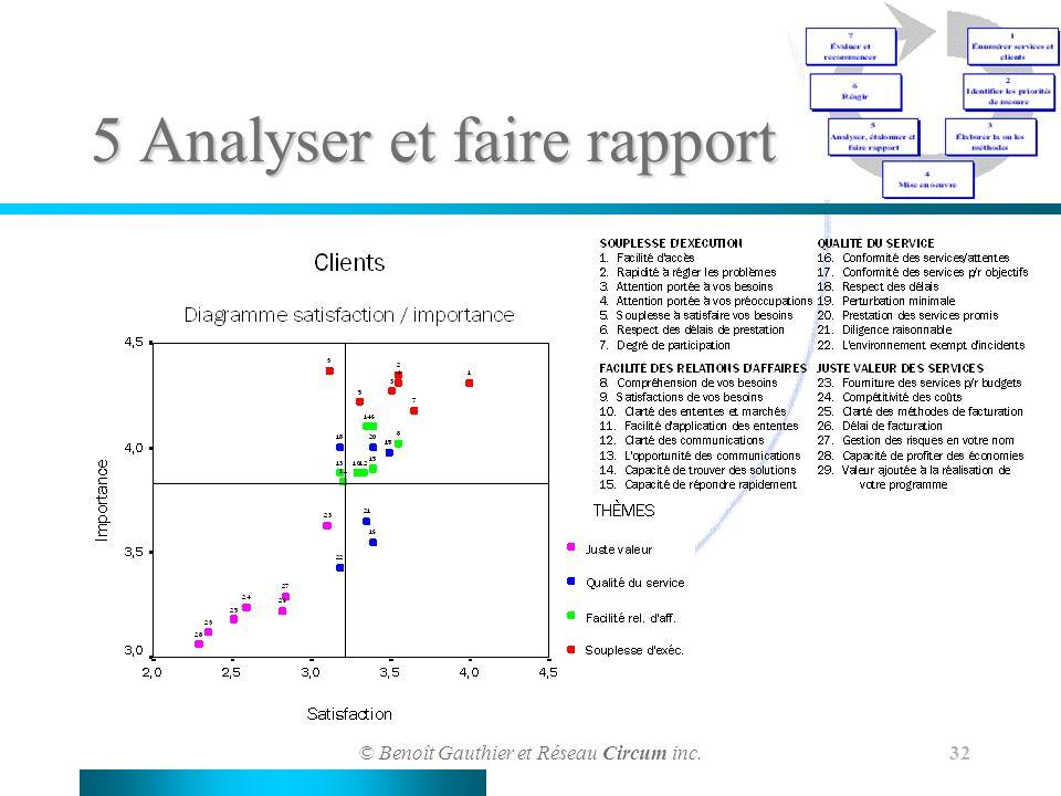 © Benoît Gauthier et Réseau Circum inc. 32 5 Analyser et faire rapport