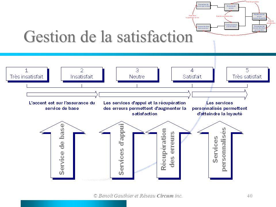 © Benoît Gauthier et Réseau Circum inc. 40 Gestion de la satisfaction