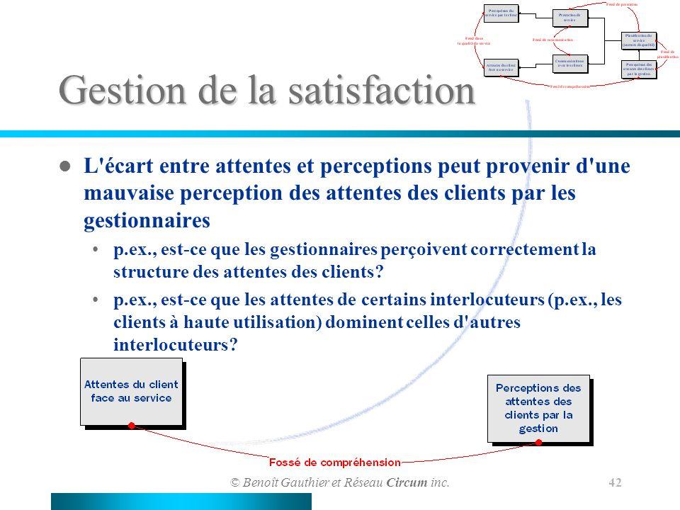 © Benoît Gauthier et Réseau Circum inc. 42 Gestion de la satisfaction L'écart entre attentes et perceptions peut provenir d'une mauvaise perception de