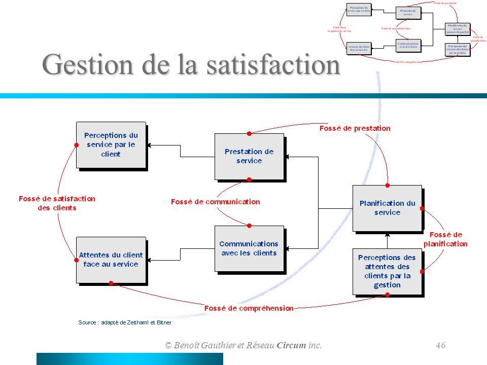 © Benoît Gauthier et Réseau Circum inc. 46 Gestion de la satisfaction