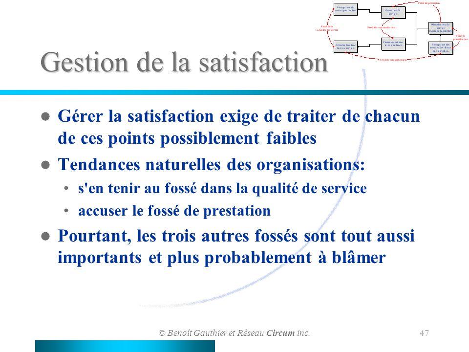 © Benoît Gauthier et Réseau Circum inc. 47 Gestion de la satisfaction Gérer la satisfaction exige de traiter de chacun de ces points possiblement faib