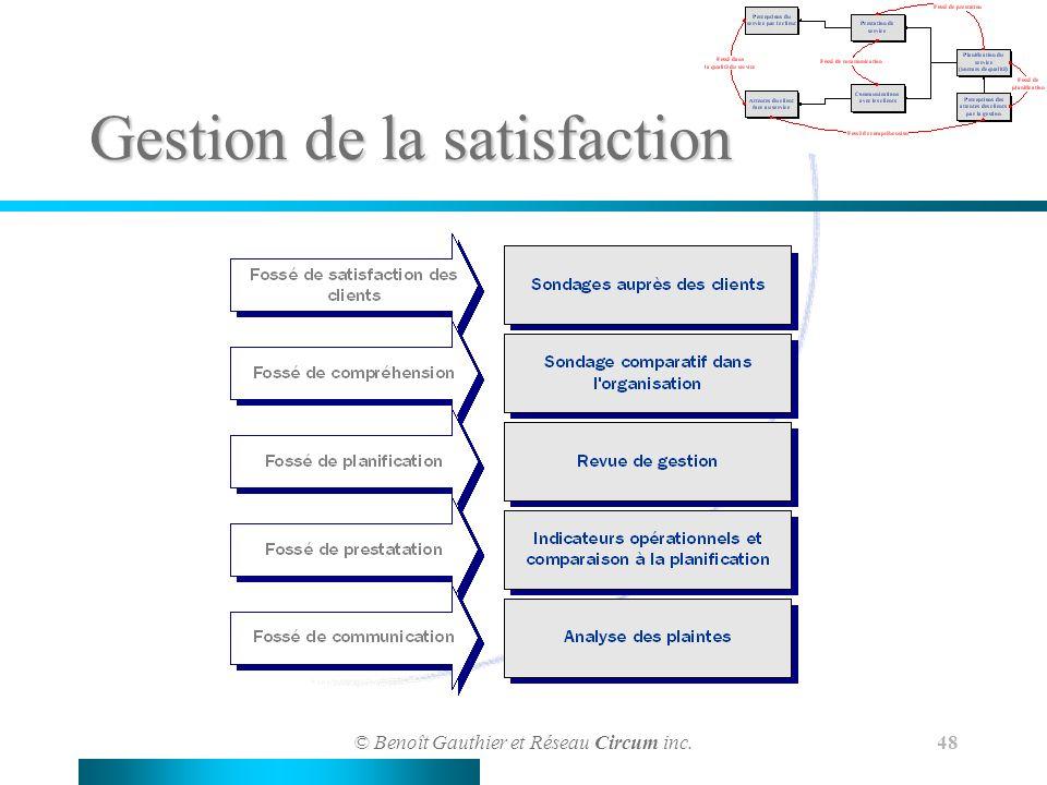 © Benoît Gauthier et Réseau Circum inc. 48 Gestion de la satisfaction