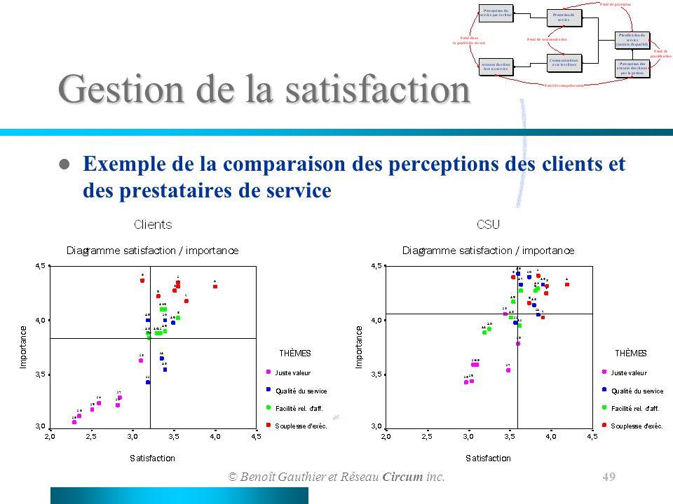 © Benoît Gauthier et Réseau Circum inc. 49 Gestion de la satisfaction Exemple de la comparaison des perceptions des clients et des prestataires de ser